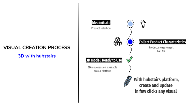 why-3d-visual-creation-process-is-easier